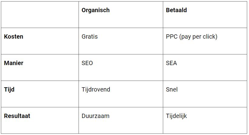 investeren in organisch verkeer vergroten tabel