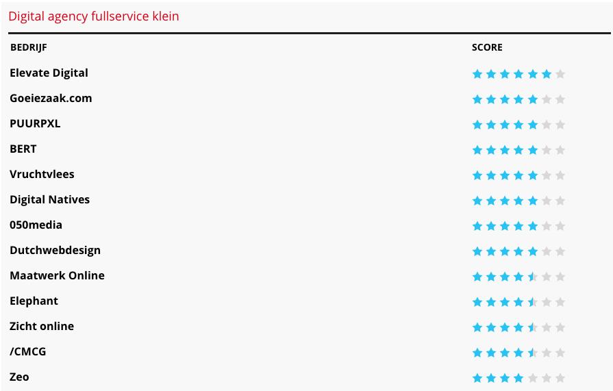 Goeiezaak Digital agency fullservice klein
