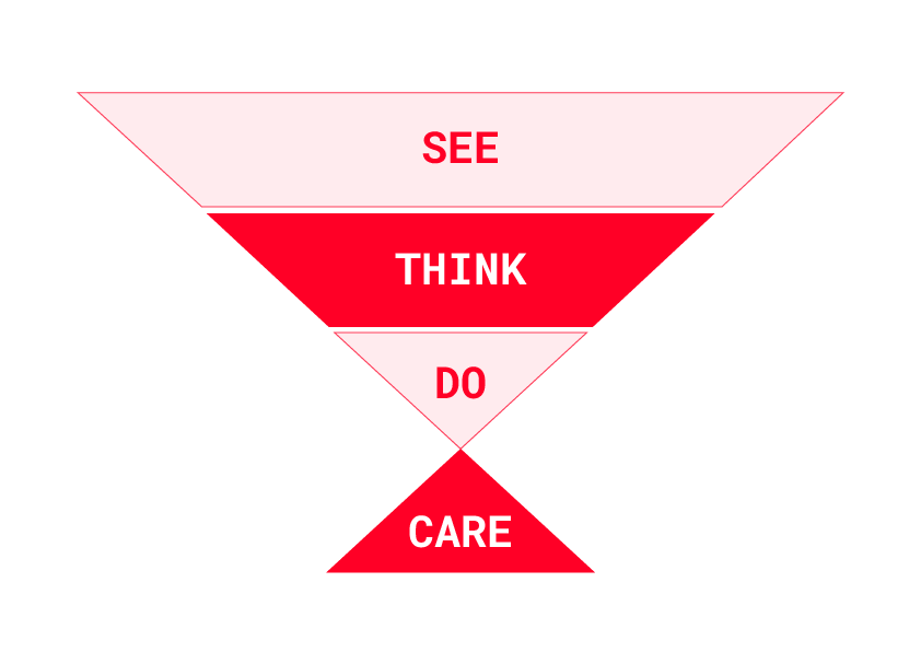 See do think care model toepassen