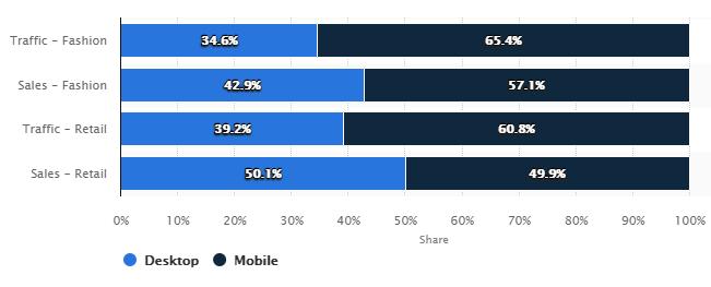 google showcase data Desktop vs mobiel