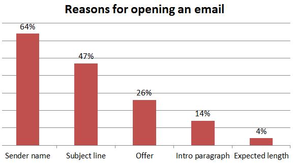 Redenen om een mail te openen