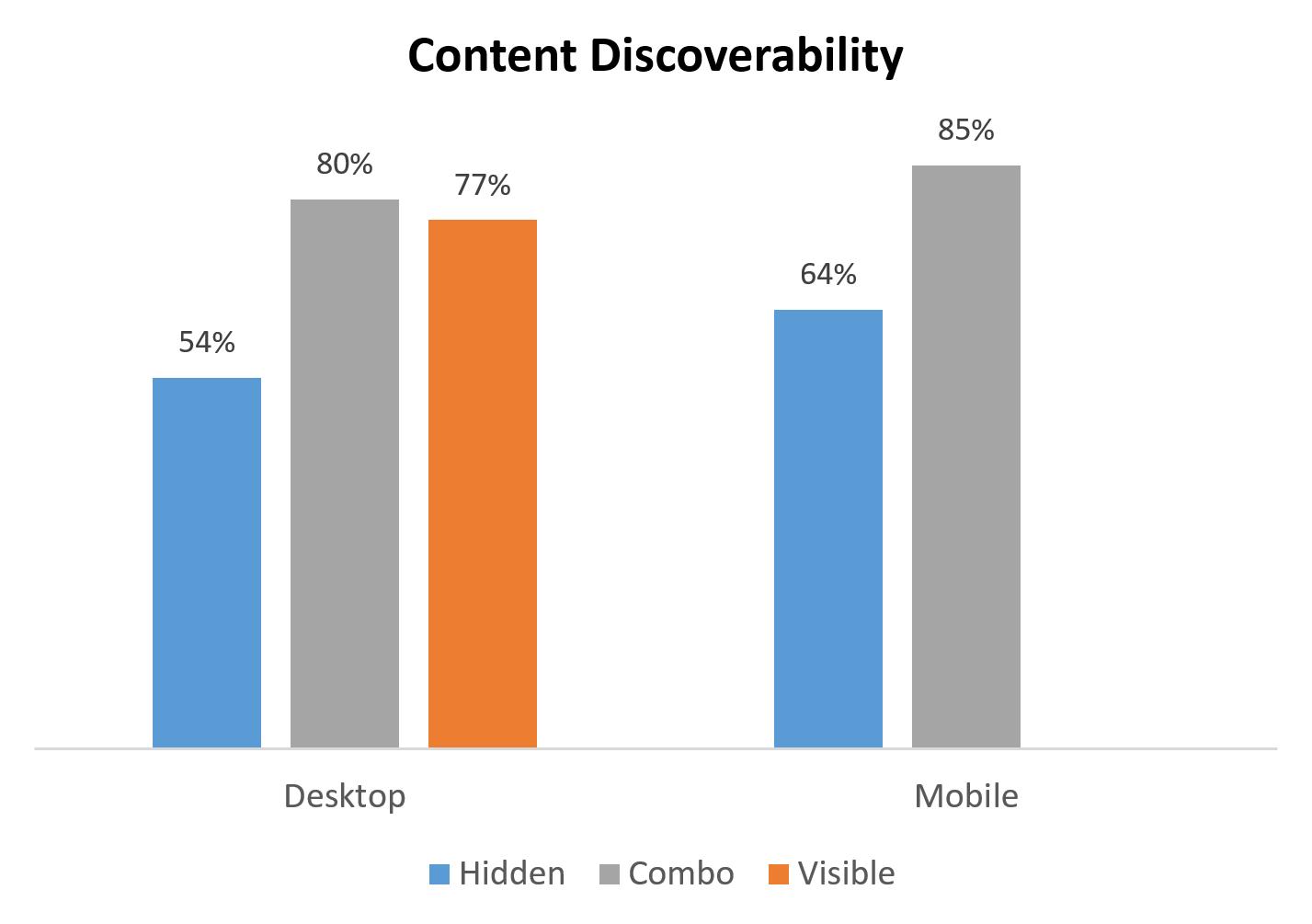 navigatieknoppen zichtbaarheid percentages voor desktop en mobile
