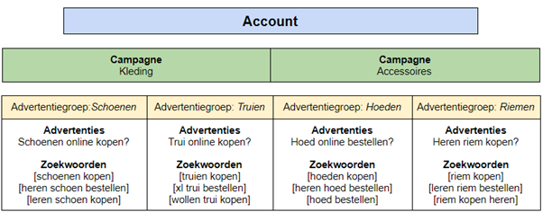 Advertentiegroepen