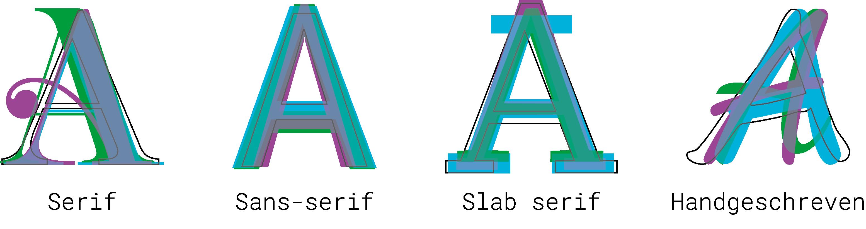 Soorten fonts